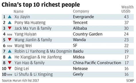 China's richest 2,130 people have as much money as the