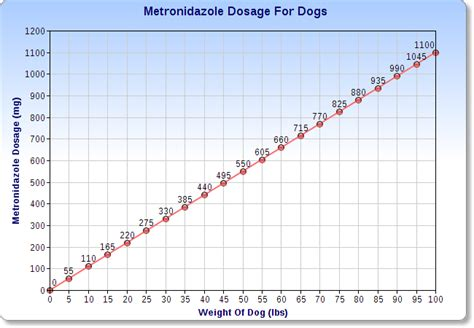 Metronidazole For Dogs Dosage Chart   Veterinary Place