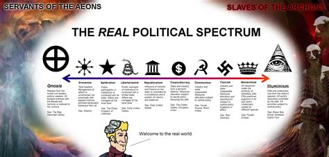 The Real Political Spectrum   Greenpill   Know Your Meme
